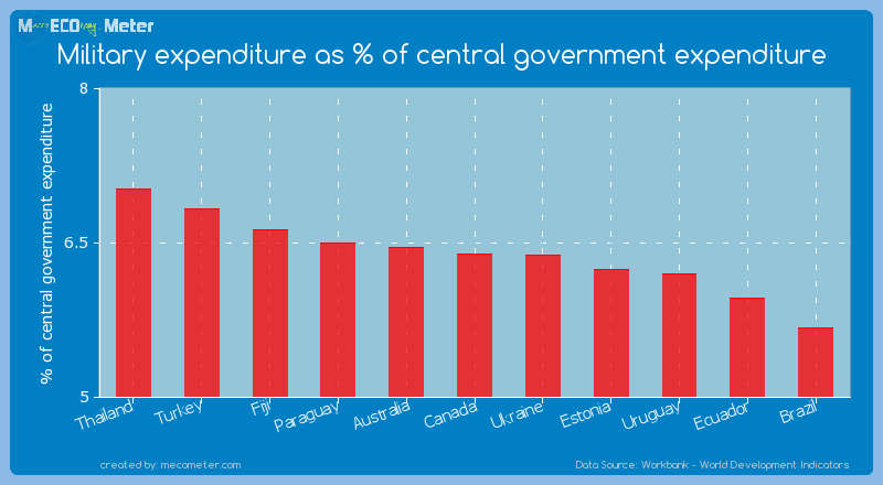 Military expenditure as % of central government expenditure of Canada