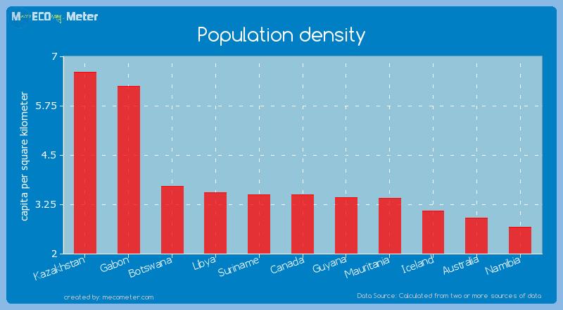 Population density of Canada