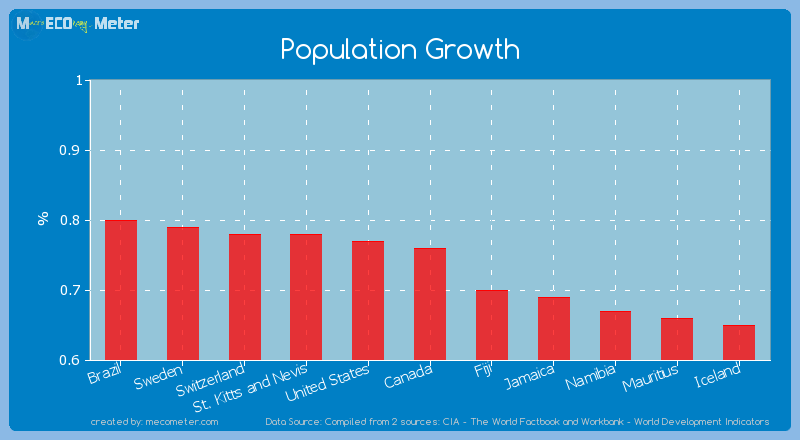 Population Growth of Canada