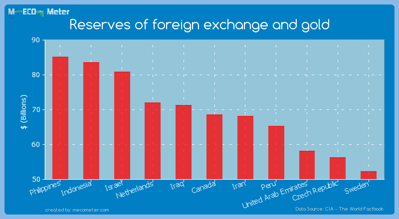 Reserves of foreign exchange and gold of Canada