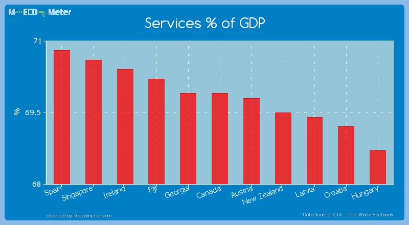 Services % of GDP of Canada