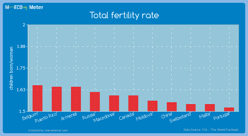 Total fertility rate of Canada