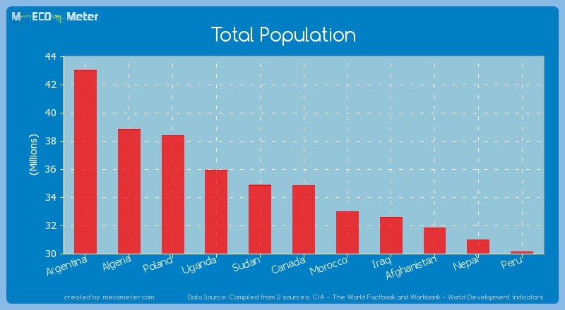 Total Population of Canada
