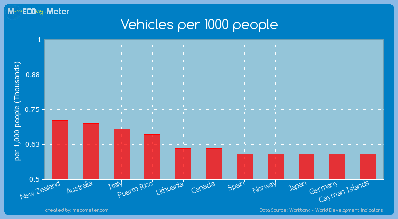 Vehicles per 1000 people of Canada