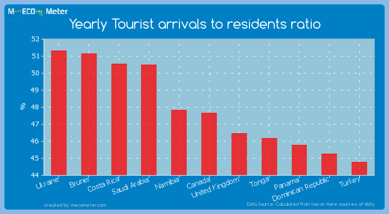 Yearly Tourist arrivals to residents ratio of Canada