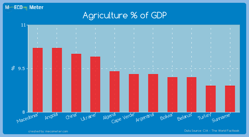 Agriculture % of GDP of Cape Verde