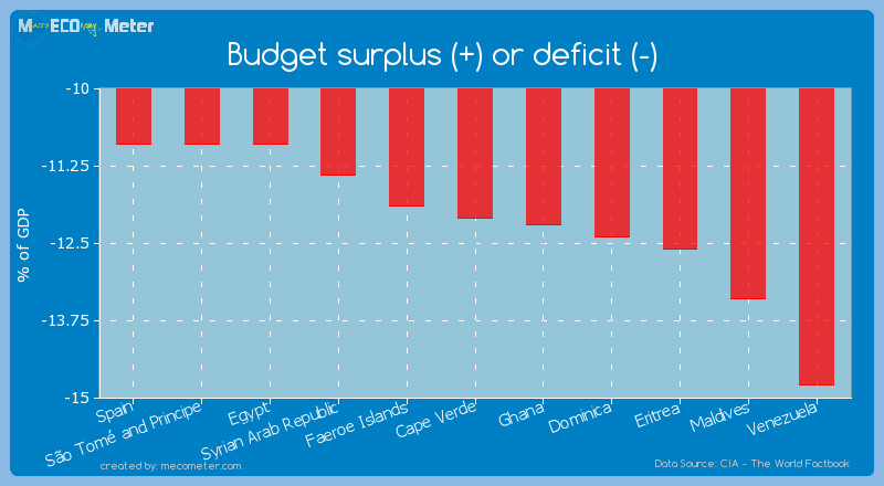 Budget surplus (+) or deficit (-) of Cape Verde