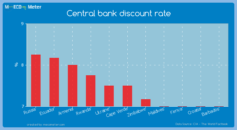 Central bank discount rate of Cape Verde