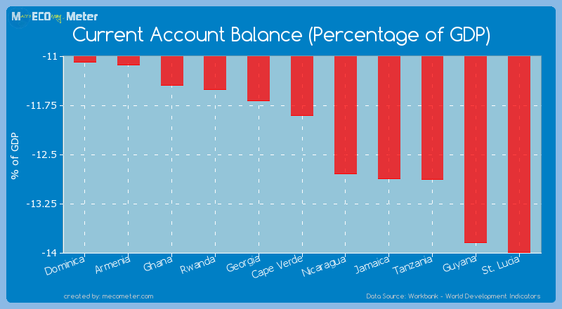 Current Account Balance (Percentage of GDP) of Cape Verde