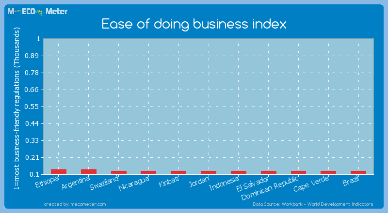 Ease of doing business index of Cape Verde