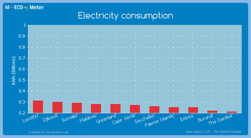 Electricity consumption of Cape Verde