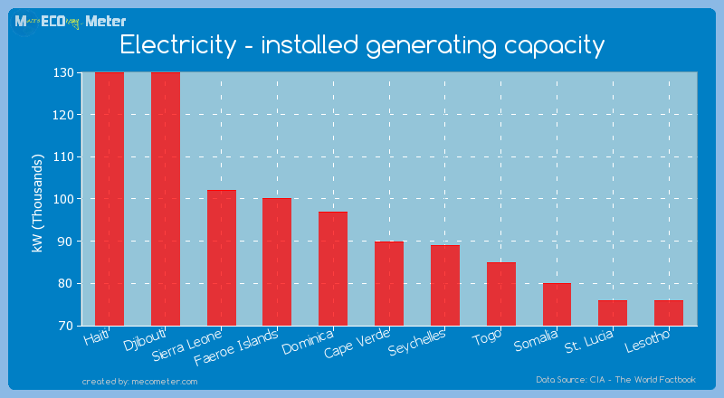 Electricity - installed generating capacity of Cape Verde