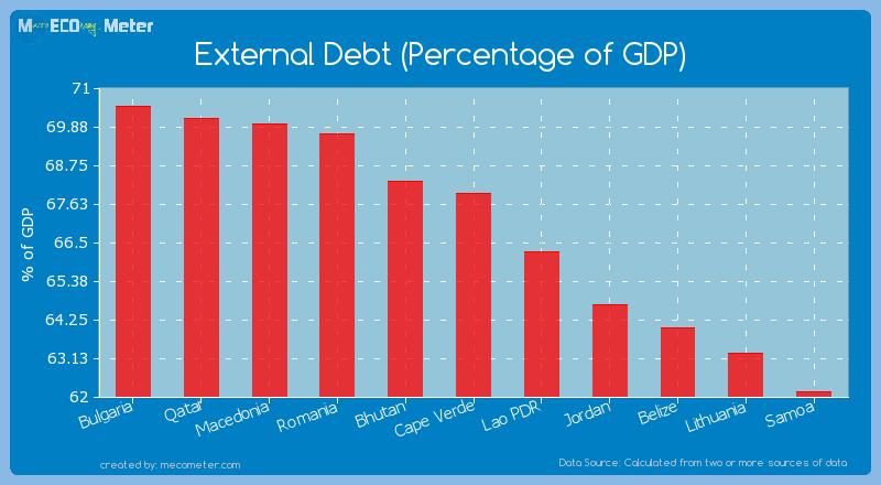 External Debt (Percentage of GDP) of Cape Verde
