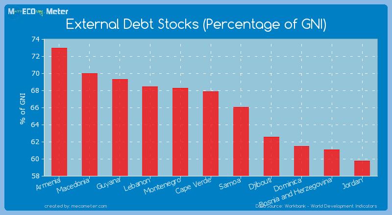External Debt Stocks (Percentage of GNI) of Cape Verde
