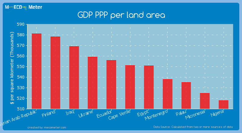 GDP PPP per land area of Cape Verde