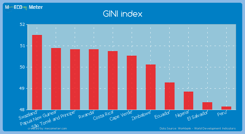 GINI index of Cape Verde