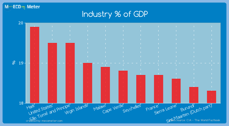 Industry % of GDP of Cape Verde