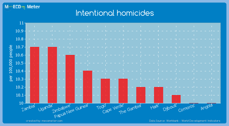 Intentional homicides of Cape Verde
