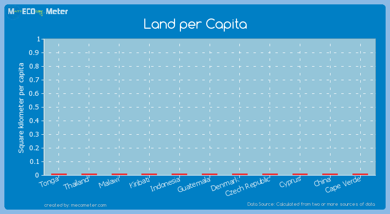 Land per Capita of Cape Verde