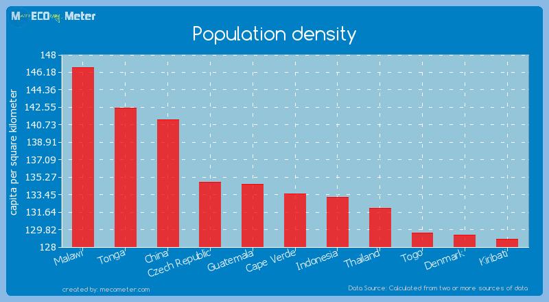 Population density of Cape Verde