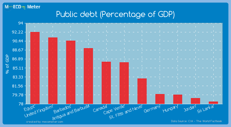 Public debt (Percentage of GDP) of Cape Verde