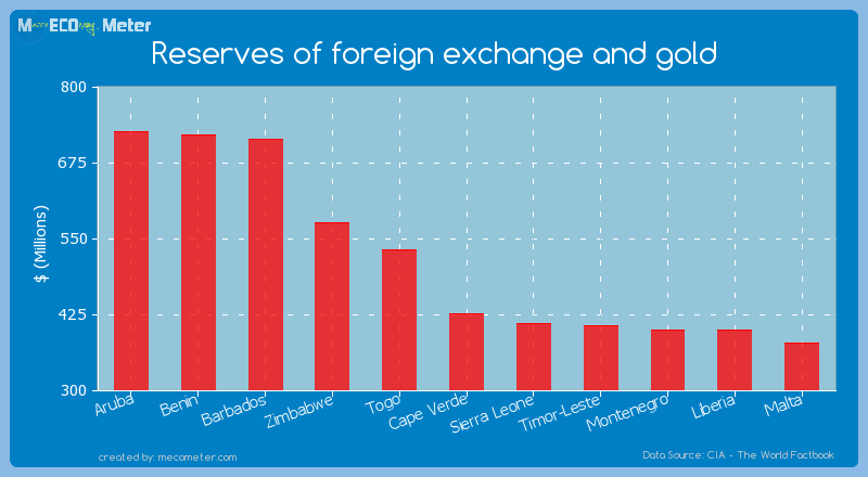 Reserves of foreign exchange and gold of Cape Verde
