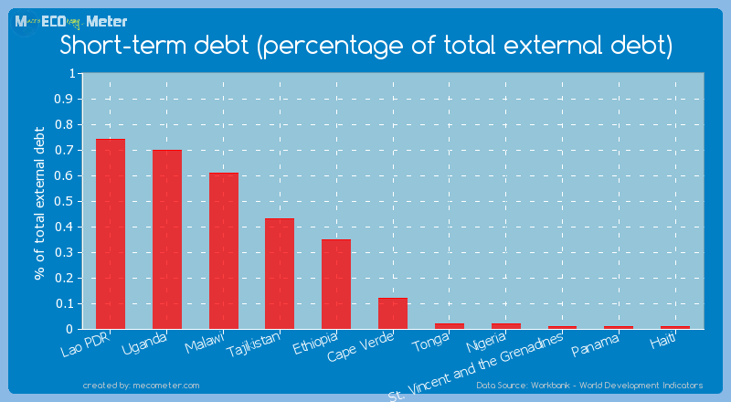 Short-term debt (percentage of total external debt) of Cape Verde
