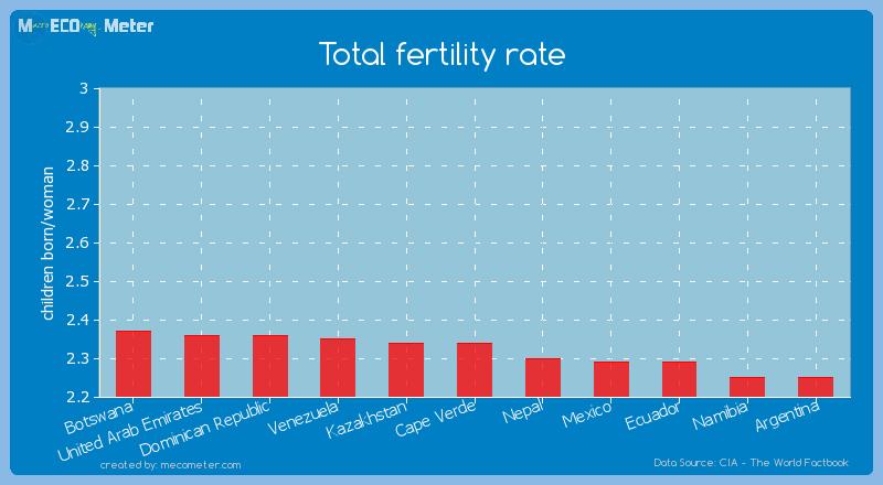 Total fertility rate of Cape Verde