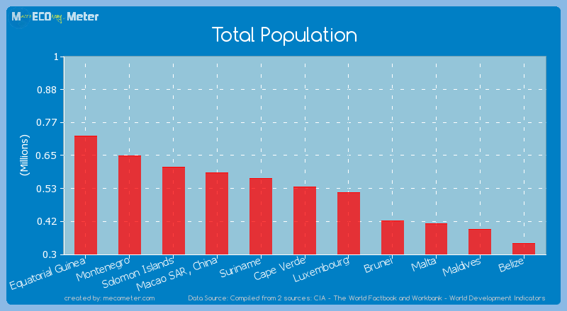 Total Population of Cape Verde
