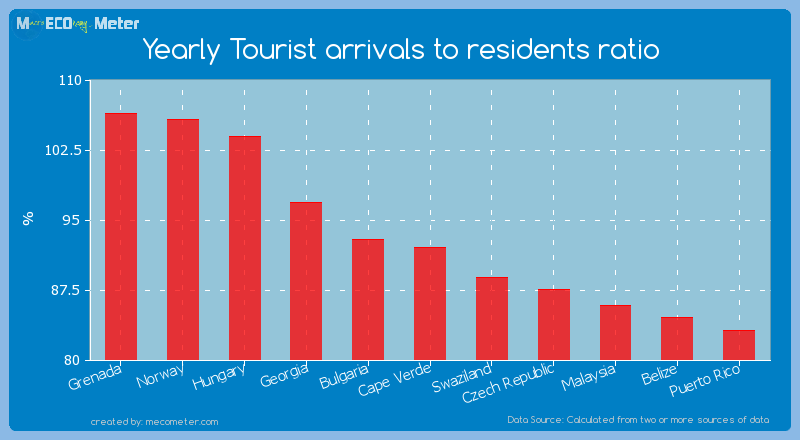 Yearly Tourist arrivals to residents ratio of Cape Verde