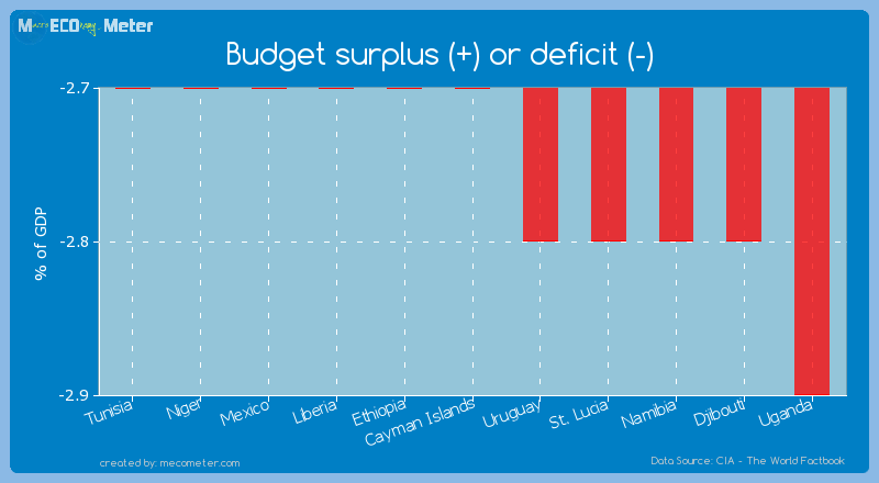 Budget surplus (+) or deficit (-) of Cayman Islands