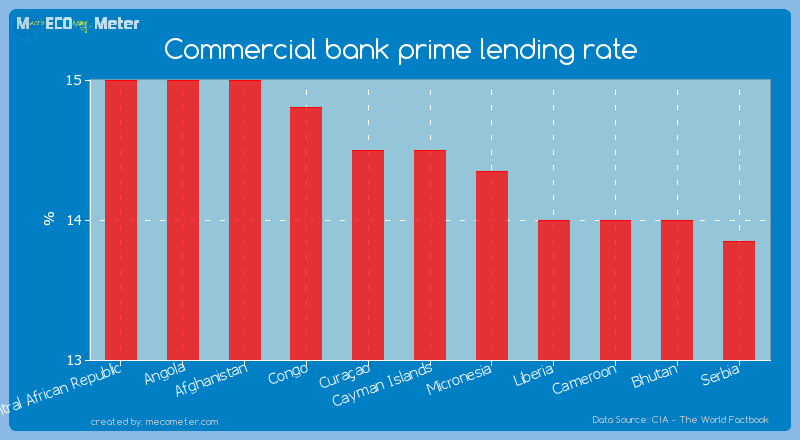 Commercial bank prime lending rate of Cayman Islands