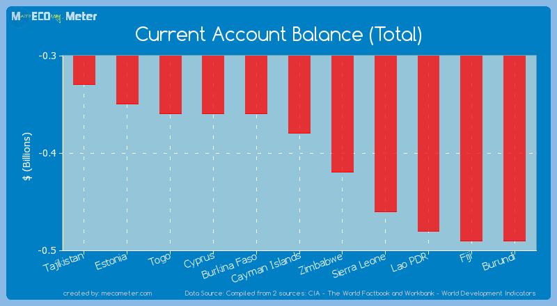 Current Account Balance (Total) of Cayman Islands