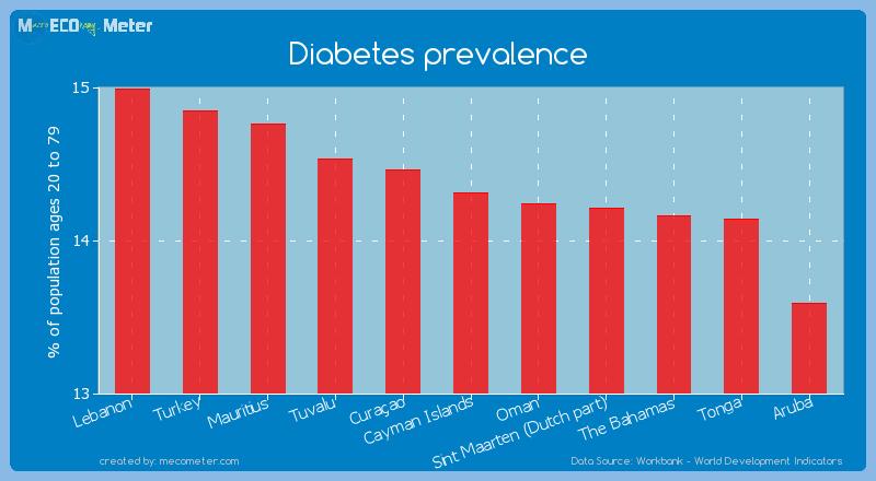 Diabetes prevalence of Cayman Islands