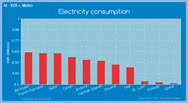 Electricity consumption of Cayman Islands