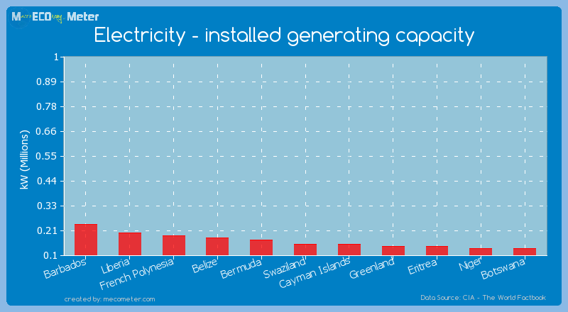 Electricity - installed generating capacity of Cayman Islands