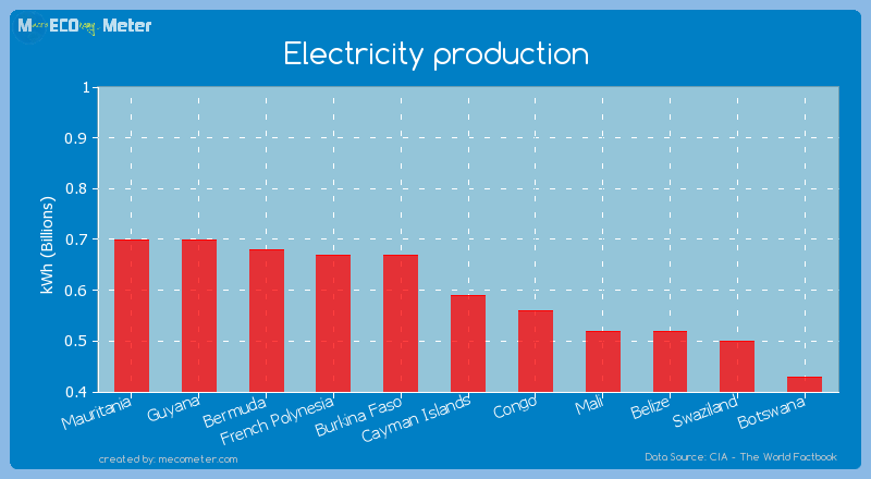 Electricity production of Cayman Islands