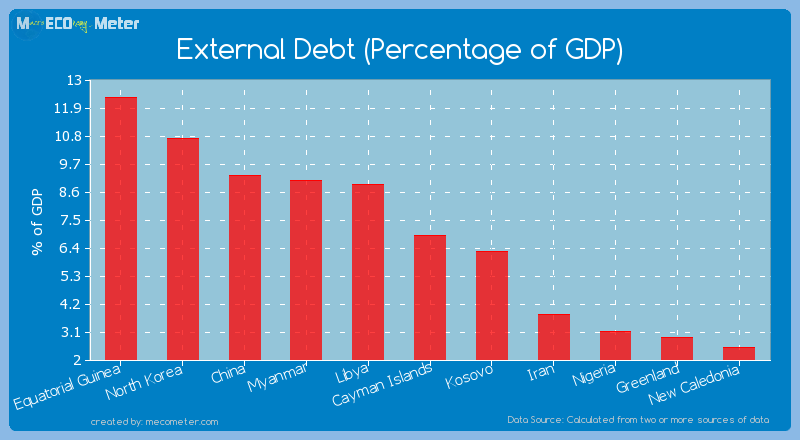 External Debt (Percentage of GDP) of Cayman Islands