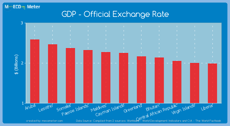 GDP - Official Exchange Rate of Cayman Islands
