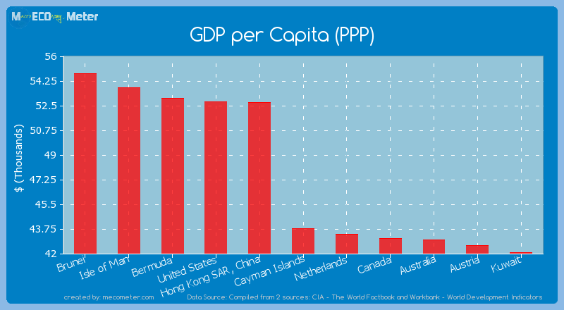 GDP per Capita (PPP) of Cayman Islands