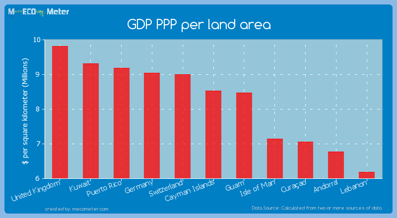 GDP PPP per land area of Cayman Islands