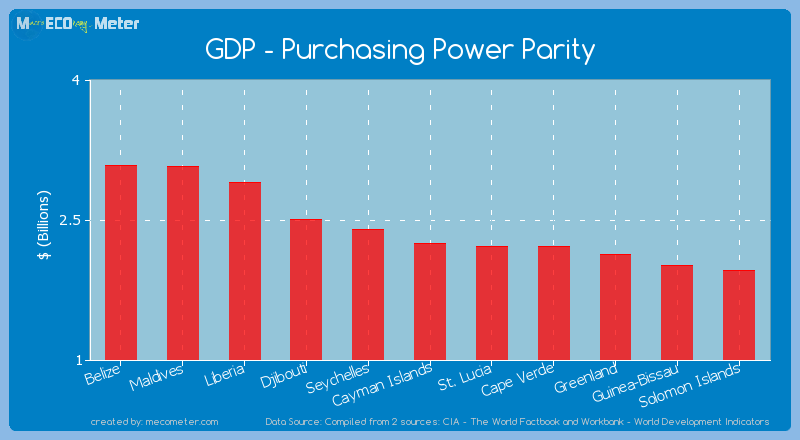 GDP - Purchasing Power Parity of Cayman Islands