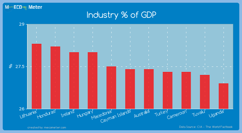 Industry % of GDP of Cayman Islands