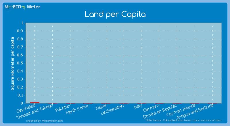 Land per Capita of Cayman Islands