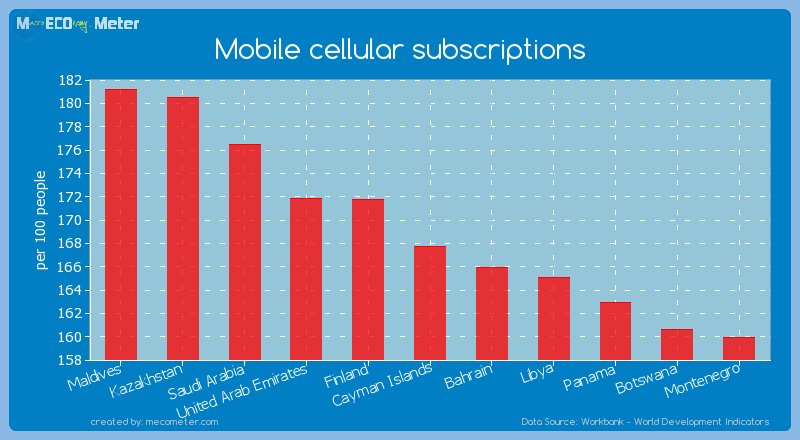 Mobile cellular subscriptions of Cayman Islands