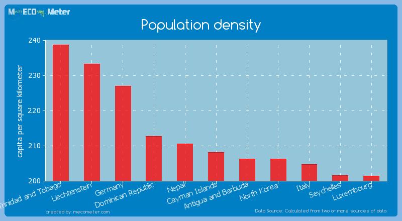 Population density of Cayman Islands