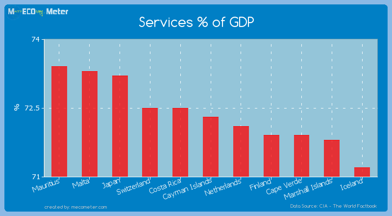 Services % of GDP of Cayman Islands