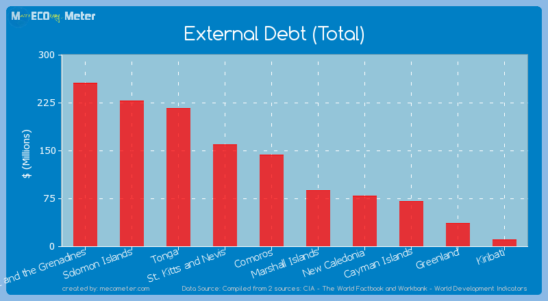 External Debt (Total) of Cayman Islands