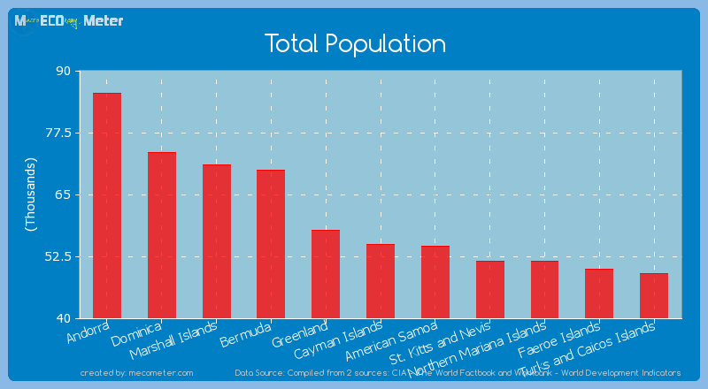 Total Population of Cayman Islands