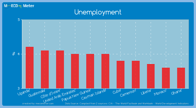 Unemployment of Cayman Islands